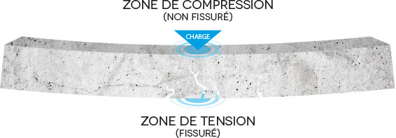 les zones de compression